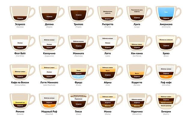 11. Разбираемся в кофе