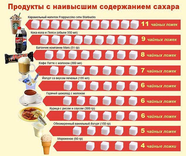 15. Продукты с наивысшим содержанием сахара