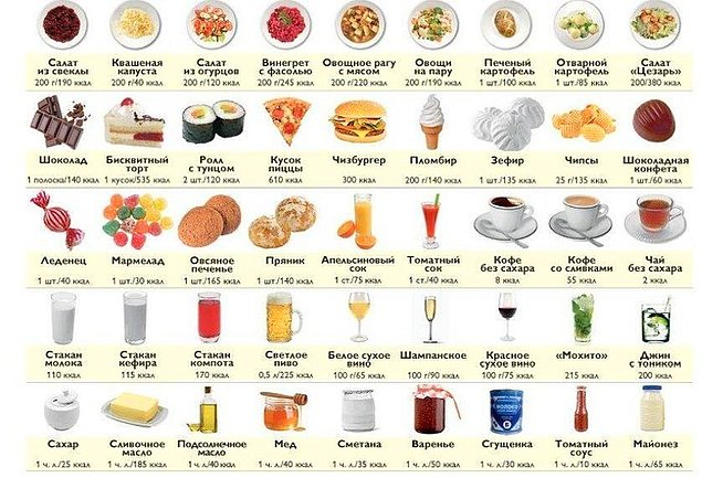7. Таблица калорийности продуктов
