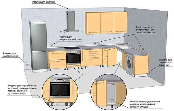 9. Правильное расположение розеток на кухне