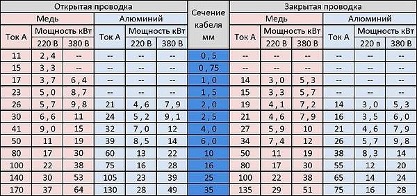 10. Таблица расчета нагрузки на провода