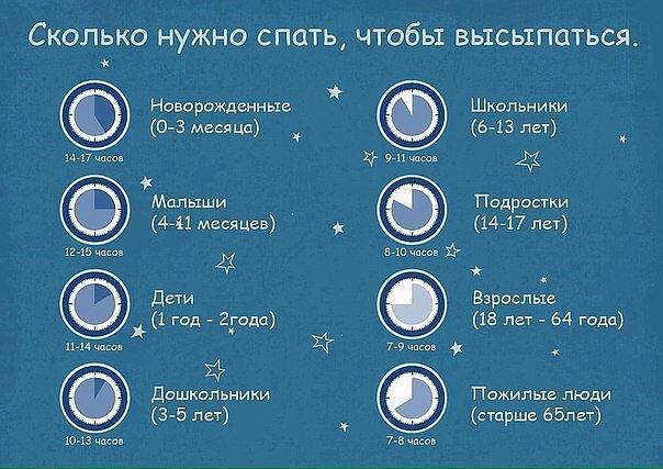 5. Сколько нужно спать, чтобы выспаться