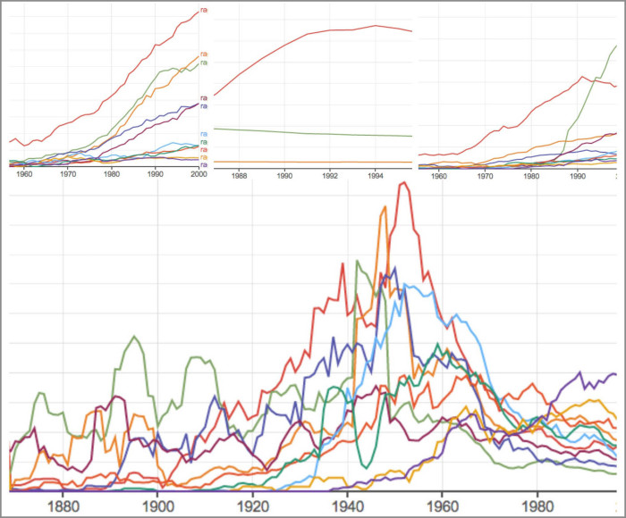 Google Books nGram Viewer: история слов мира.